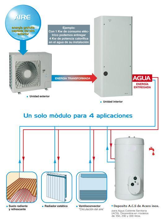 aerotermia-aplicaciones