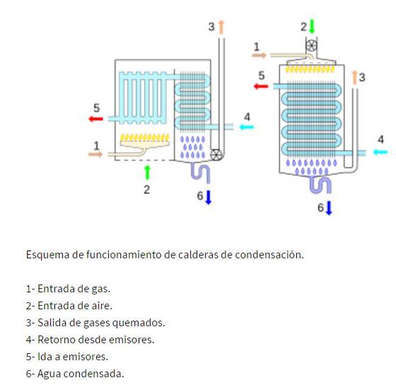 Funcionamiento calderas condensación
