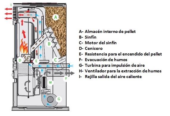 Blog renovables estufas pellets dpm especialidades - Que es una estufa de pellet ...